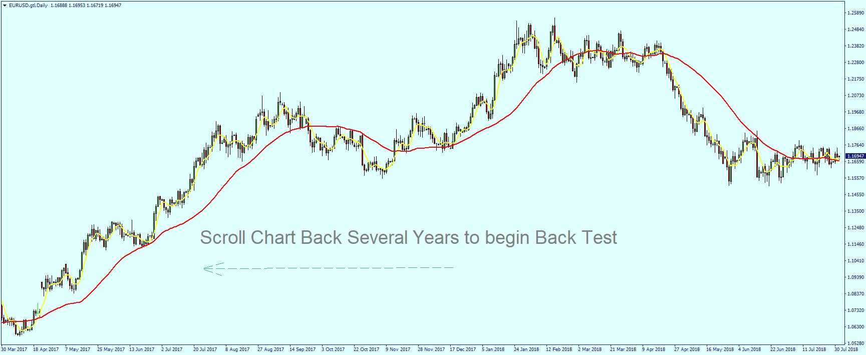 back testing trend system
